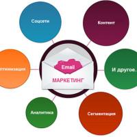 6 Причин Почему Ваш E-mail Маркетинг не Эффективный