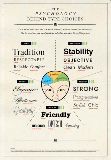 правильные шрифты для ваших форм на основе эмоций
