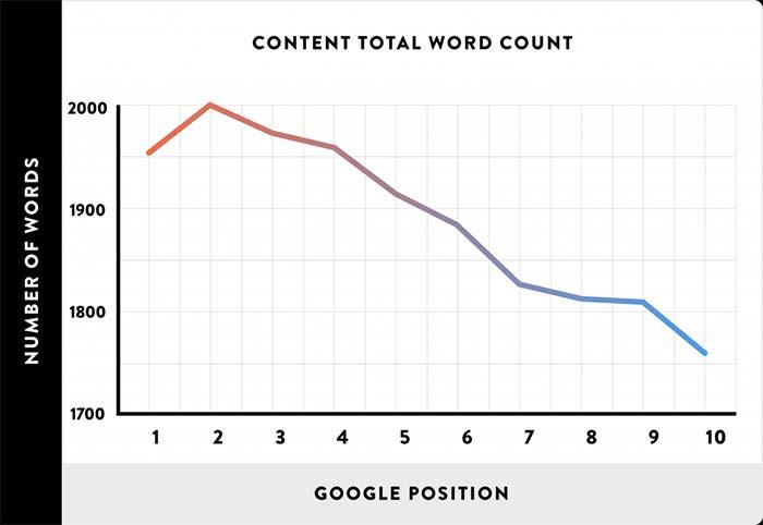 Публикуйте длинный контент