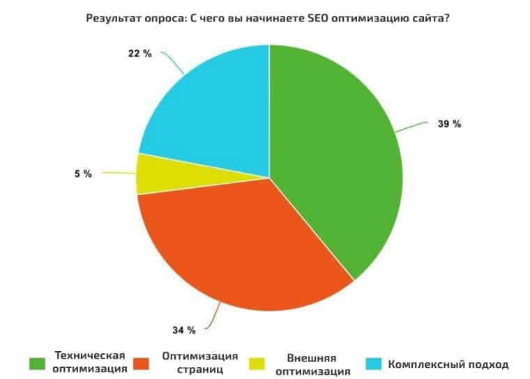 ОПРОС: 39% SEO специалистов начинают оптимизацию с технических аспектов