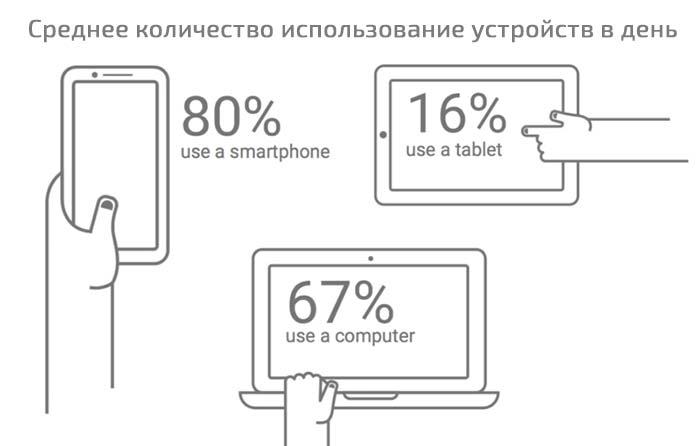 Среднее количество использование устройств в день