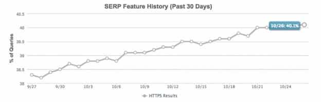 MOZ: 40% ТОП выдаче в Google на Https