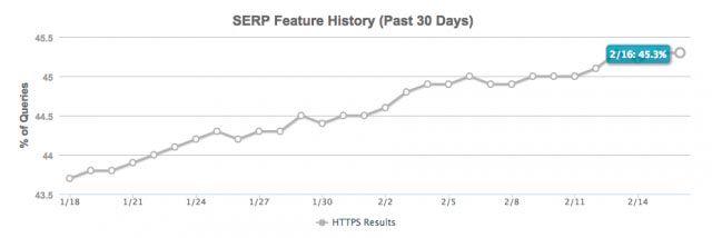 MOZ: 45% ТОП выдачи в Google на Https