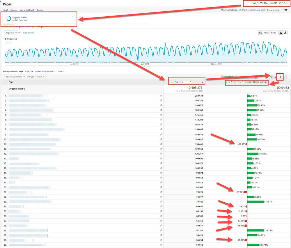 Среднее время на странице, для самых популярных страниц до Rankbrain