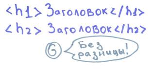 Использование заголовков и тегов H1, H2, H3