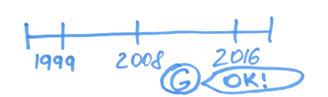 Сколько лет Вашему сайту?