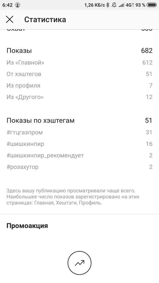 Instagram начал показывать статистику  показов по разным хэштегам