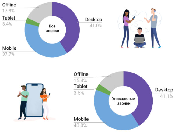 Распределение звонков по устройствам